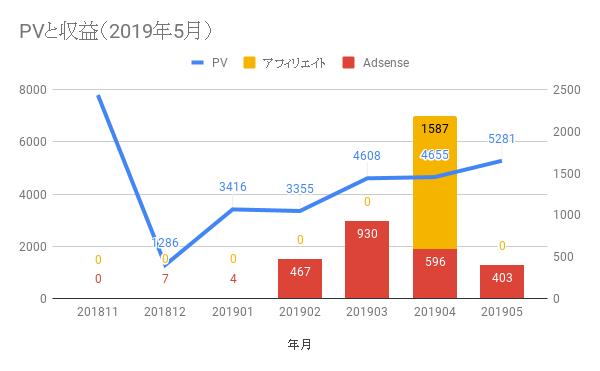 【運営報告】7ヶ月目の2019年5月は5281PV(+13%)、収益403円(-82%)