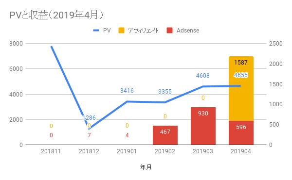 【運営報告】6ヶ月目の2019年4月は4655PV(+1%)、収益2183円(+134%)