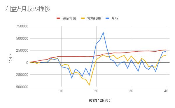 【コアレンジャー豪ドルNZドル成績】利益は40週間で262633円、年利14.12%