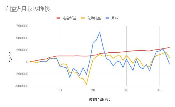 【コアレンジャー豪ドルNZドル成績】利益は43週間で304040円、年利20.04%