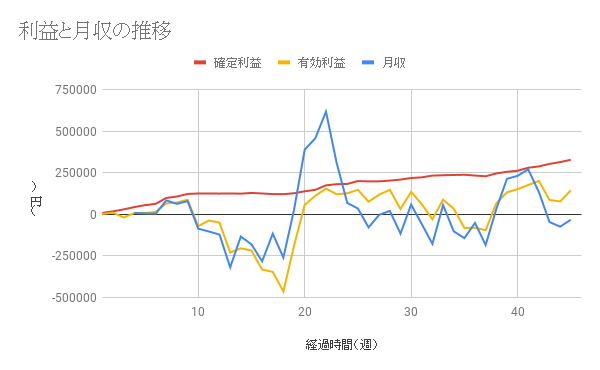 【コアレンジャー豪ドルNZドル成績】利益は45週間で328654円、年利20.43%