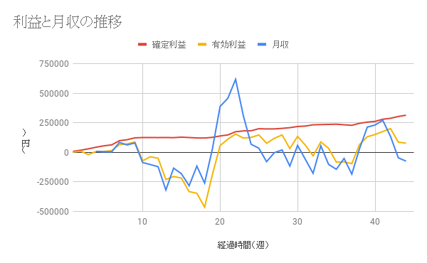 【コアレンジャー豪ドルNZドル成績】利益は44週間で314829円、年利19.83%