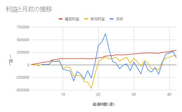 【コアレンジャー豪ドルNZドル成績】利益は42週間で288768円、年利18.42%