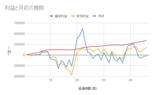 【コアレンジャー豪ドルNZドル成績】利益は46週間で342754円、年利20.94%
