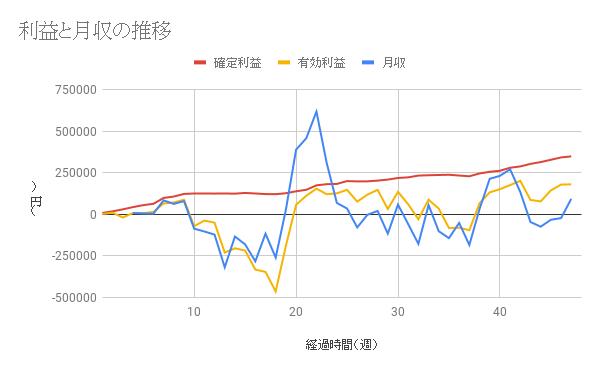 【コアレンジャー豪ドルNZドル成績】利益は47週間で349216円、年利19.86%