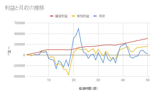 【コアレンジャー豪ドルNZドル成績】利益は51週間で404370円、年利31.68%