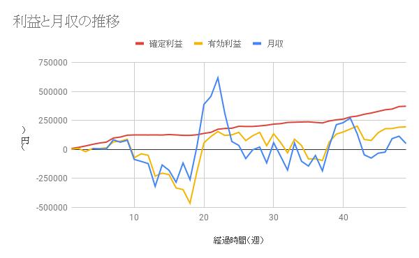 【コアレンジャー豪ドルNZドル成績】利益は49週間で373331円、年利30.09%