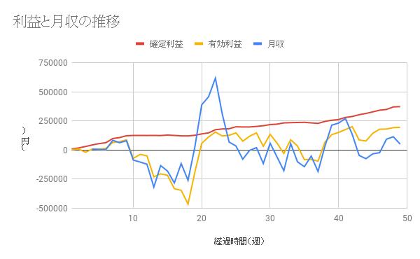 【コアレンジャー豪ドルNZドル成績】利益は50週間で394479円、年利32.17%