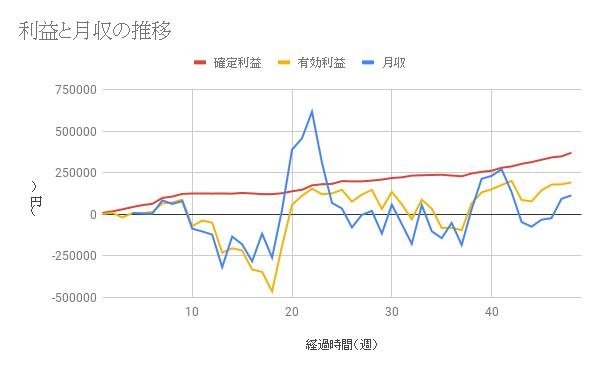 【コアレンジャー豪ドルNZドル成績】利益は48週間で370997円、年利21.66%