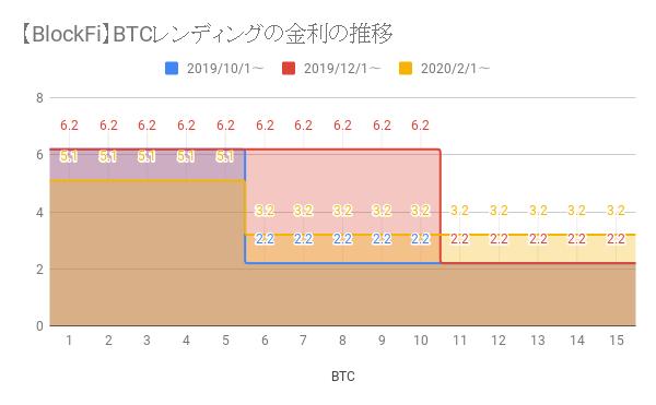 BlockFiのレンディング金利の推移まとめ(BTC/ETH)